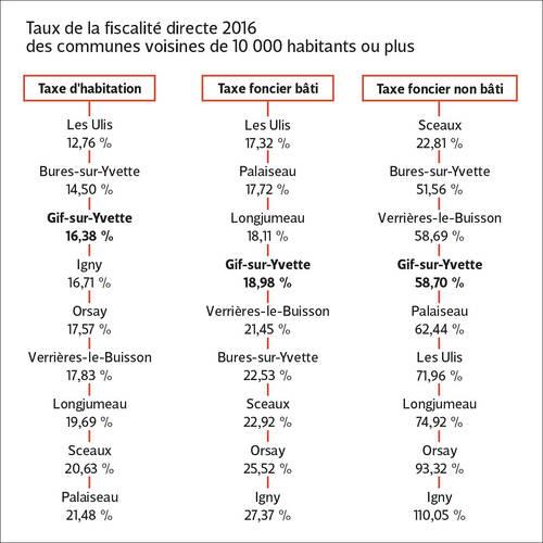 Tableau comparatif des taux de fiscalité communale.